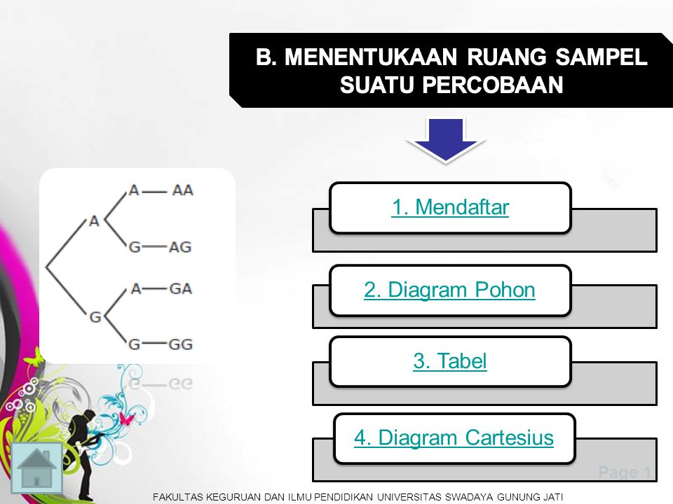 Free Powerpoint TemplatesPage 1 1.Mendaftar2. Diagram Pohon3.