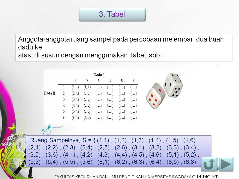 Free Powerpoint TemplatesPage 3 2. Diagram Pohon Anggota-anggota ruang sampel pada percobaan melempar tiga buah uang logam ke atas, di susun dengan me