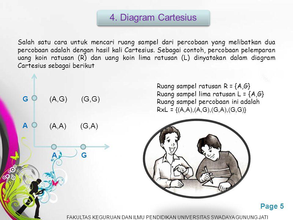 Free Powerpoint TemplatesPage 5 Salah satu cara untuk mencari ruang sampel dari percobaan yang melibatkan dua percobaan adalah dengan hasil kali Cartesius.