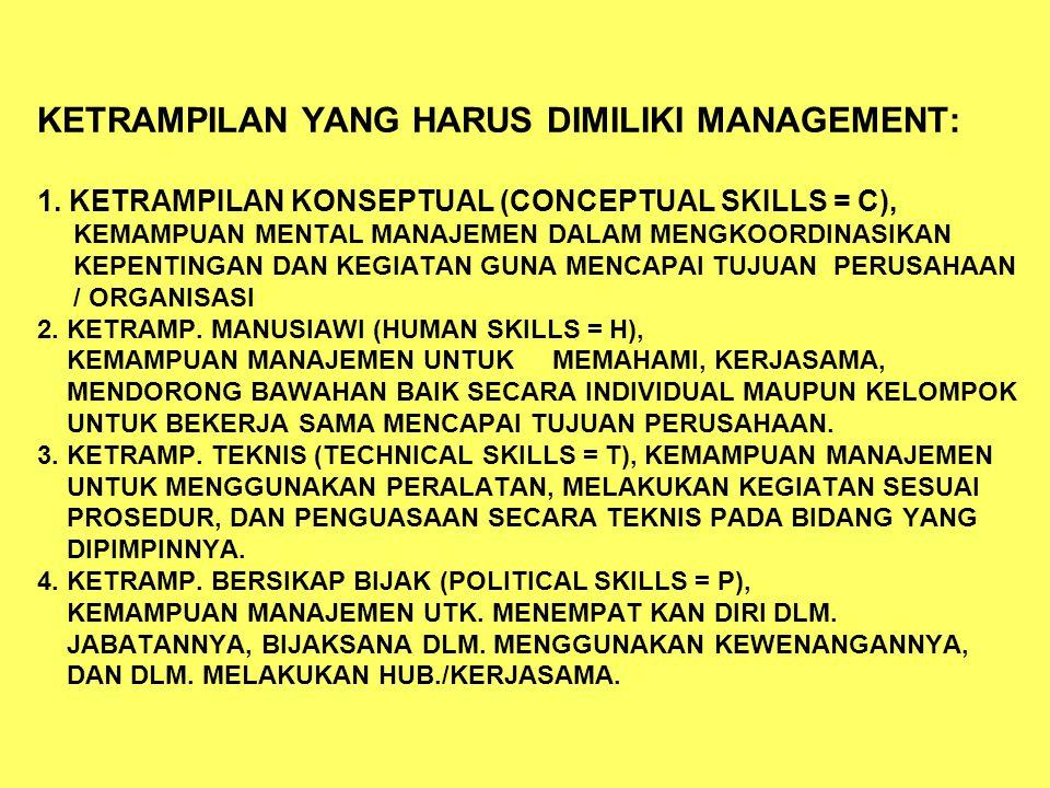 KETRAMPILAN YANG HARUS DIMILIKI MANAGEMENT: 1. KETRAMPILAN KONSEPTUAL (CONCEPTUAL SKILLS = C), KEMAMPUAN MENTAL MANAJEMEN DALAM MENGKOORDINASIKAN KEPE