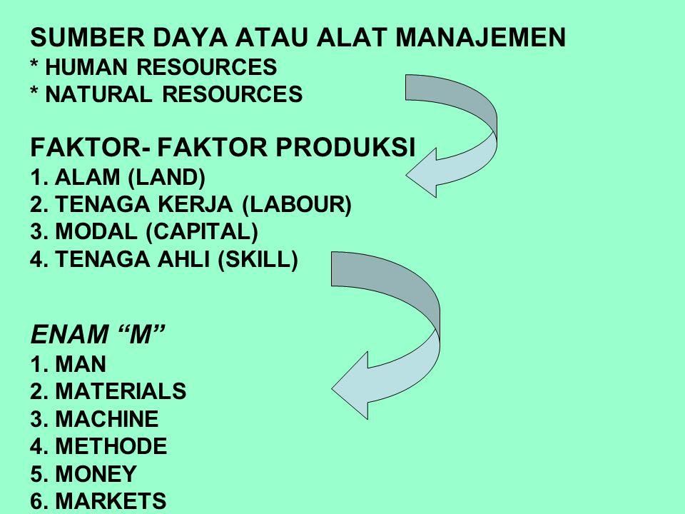 SUMBER DAYA ATAU ALAT MANAJEMEN * HUMAN RESOURCES * NATURAL RESOURCES FAKTOR- FAKTOR PRODUKSI 1. ALAM (LAND) 2. TENAGA KERJA (LABOUR) 3. MODAL (CAPITA
