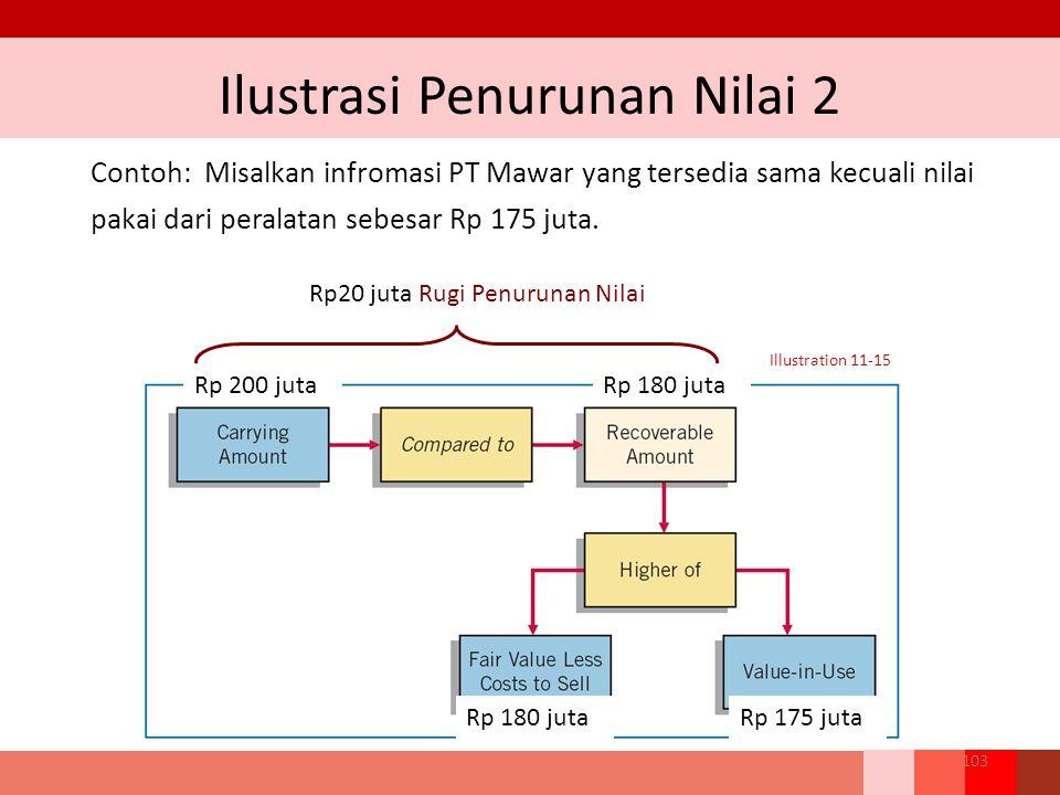 Contoh: Misalkan infromasi PT Mawar yang tersedia sama kecuali nilai pakai dari peralatan sebesar Rp 175 juta. Illustration 11-15 Rp 200 jutaRp 180 ju