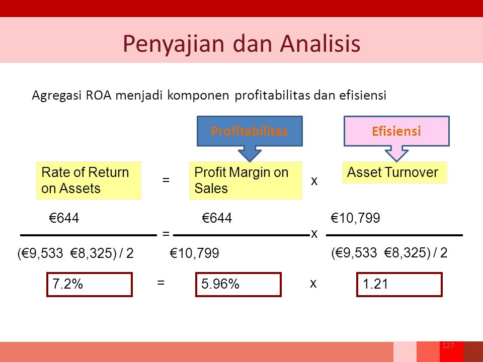 €644 (€9,533 €8,325) / 2 Rate of Return on Assets = €644 €10,799 Profit Margin on Sales = €10,799 Asset Turnover x x 7.2%5.96% =x 1.21 (€9,533 €8,325)