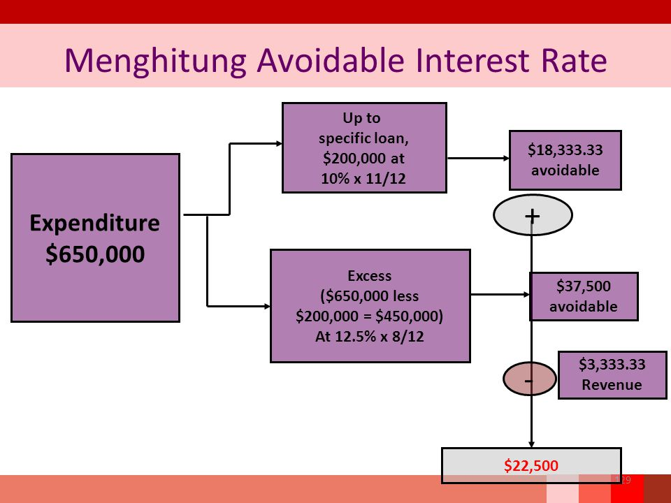 Menghitung Avoidable Interest Rate 129 $18,333.33 avoidable Expenditure $650,000 Up to specific loan, $200,000 at 10% x 11/12 Excess ($650,000 less $200,000 = $450,000) At 12.5% x 8/12 + $22,500 $37,500 avoidable - $3,333.33 Revenue
