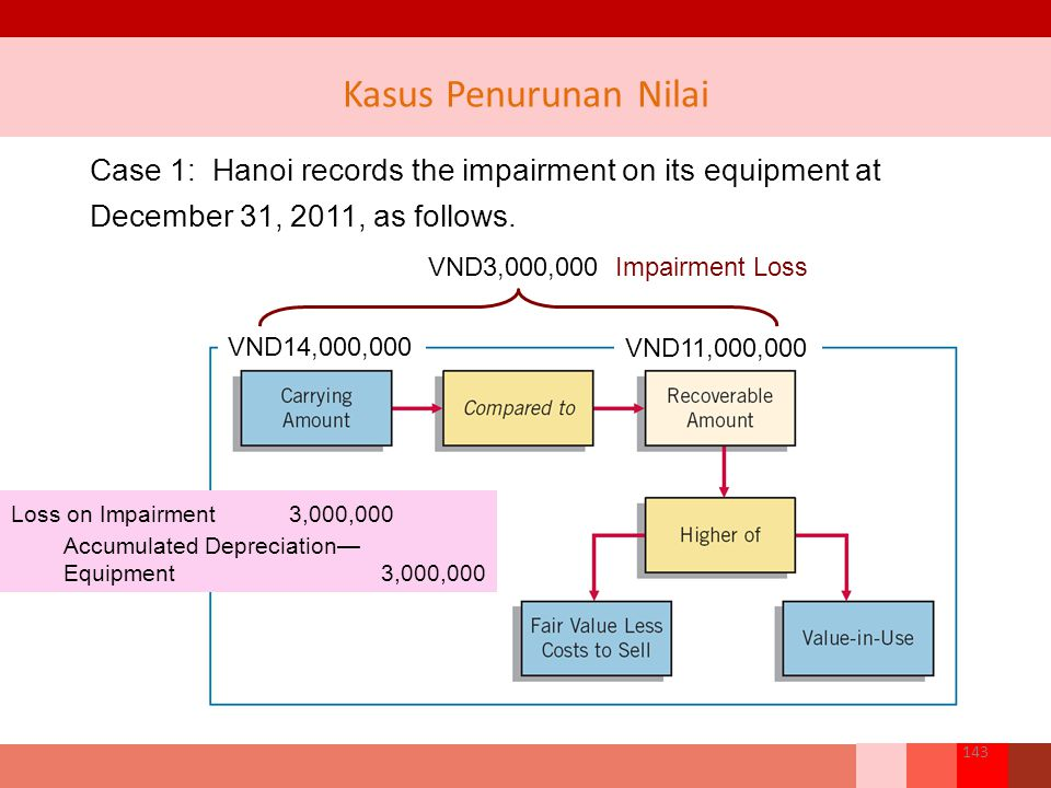 Case 1: Hanoi records the impairment on its equipment at December 31, 2011, as follows. VND14,000,000 VND11,000,000 VND3,000,000 Impairment Loss Loss