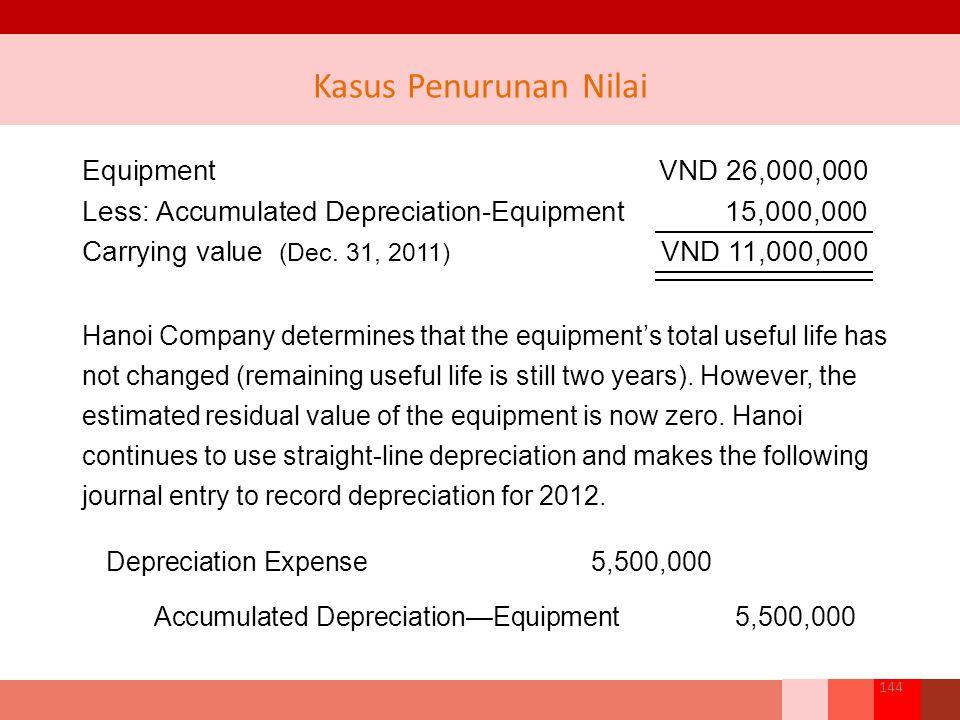 Depreciation Expense 5,500,000 Accumulated Depreciation—Equipment5,500,000 Equipment VND 26,000,000 Less: Accumulated Depreciation-Equipment 15,000,000 Carrying value (Dec.