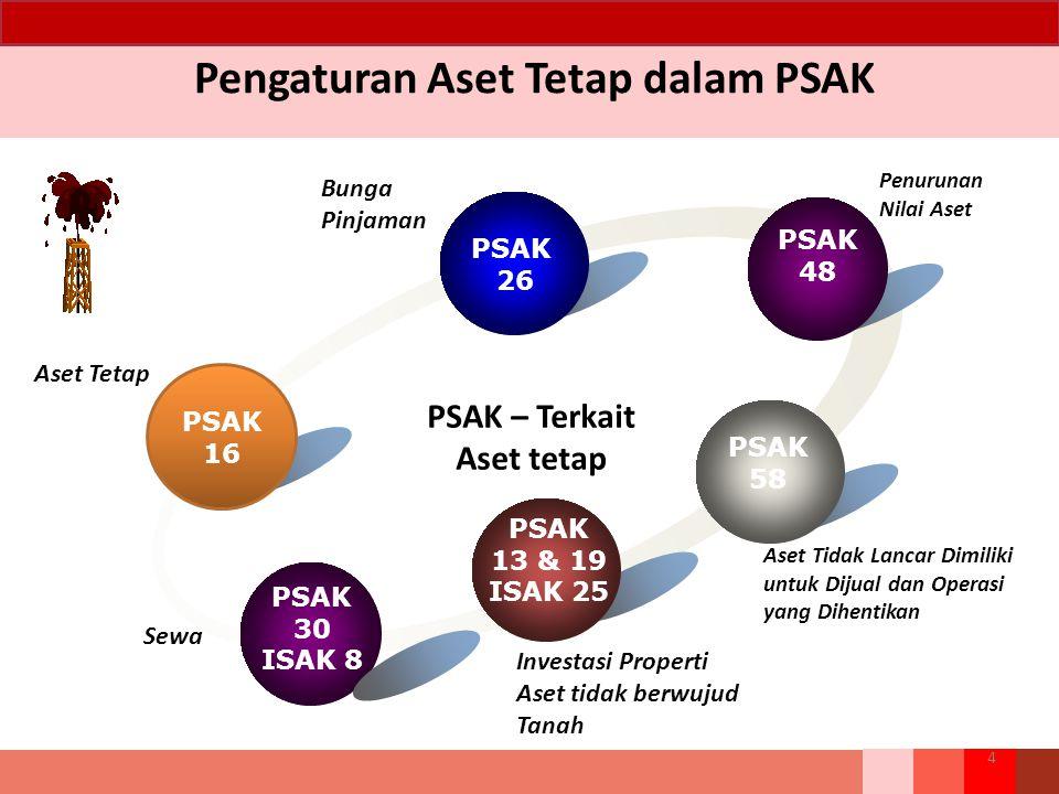 Pengaturan Aset Tetap dalam PSAK PSAK 16 PSAK 26 PSAK 48 PSAK 58 PSAK 30 ISAK 8 PSAK – Terkait Aset tetap PSAK 13 & 19 ISAK 25 Penurunan Nilai Aset As