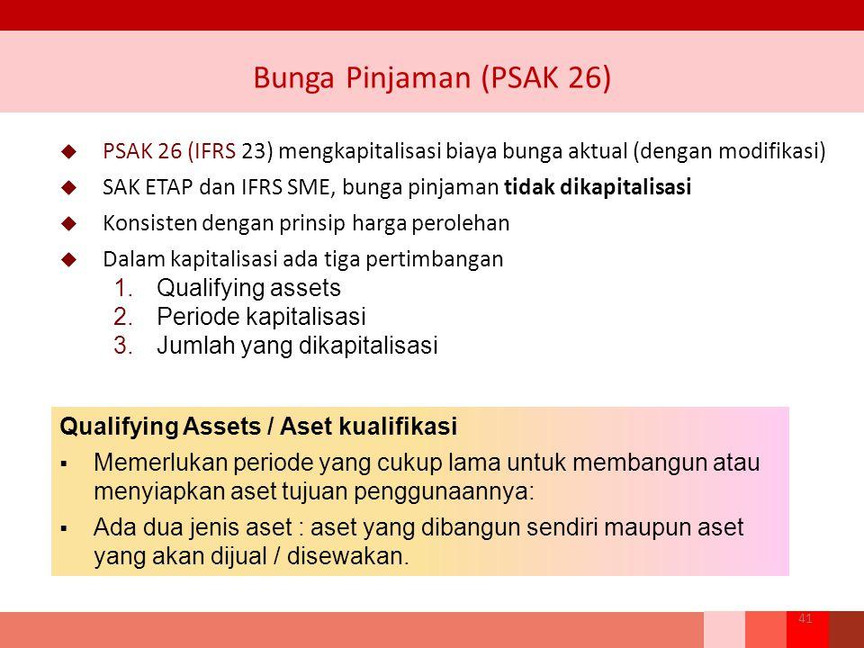  PSAK 26 (IFRS 23) mengkapitalisasi biaya bunga aktual (dengan modifikasi)  SAK ETAP dan IFRS SME, bunga pinjaman tidak dikapitalisasi  Konsisten dengan prinsip harga perolehan  Dalam kapitalisasi ada tiga pertimbangan 1.Qualifying assets 2.Periode kapitalisasi 3.Jumlah yang dikapitalisasi Bunga Pinjaman (PSAK 26) 41 Qualifying Assets / Aset kualifikasi  Memerlukan periode yang cukup lama untuk membangun atau menyiapkan aset tujuan penggunaannya:  Ada dua jenis aset : aset yang dibangun sendiri maupun aset yang akan dijual / disewakan.