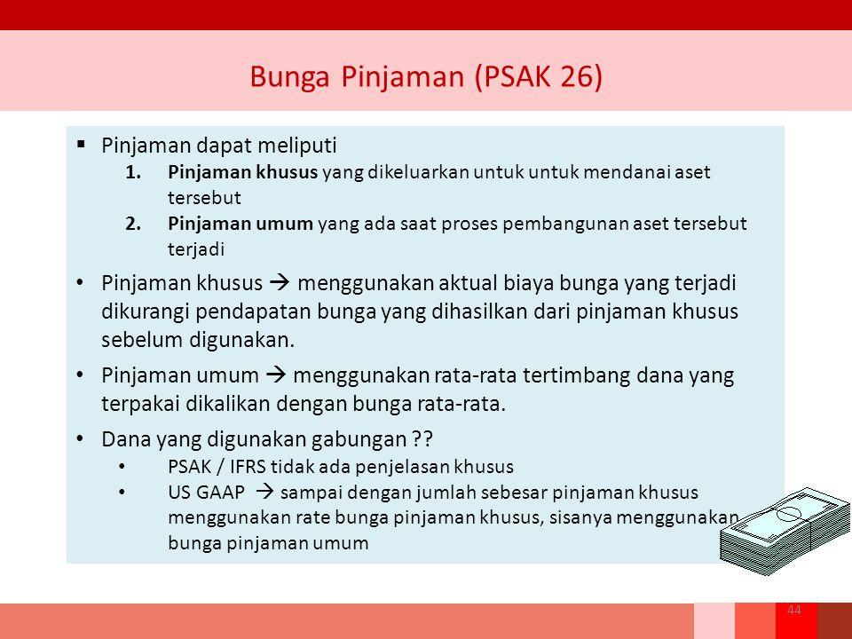 Bunga Pinjaman (PSAK 26)  Pinjaman dapat meliputi 1.Pinjaman khusus yang dikeluarkan untuk untuk mendanai aset tersebut 2.Pinjaman umum yang ada saat