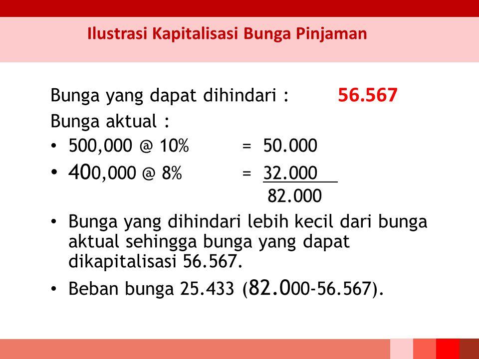 Bunga yang dapat dihindari : 56.567 Bunga aktual : 500,000 @ 10% = 50.000 40 0,000 @ 8% = 32.000 82.000 Bunga yang dihindari lebih kecil dari bunga aktual sehingga bunga yang dapat dikapitalisasi 56.567.