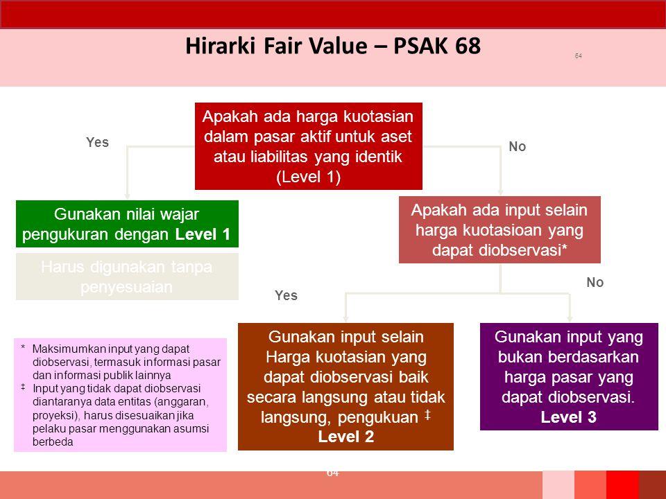 Hirarki Fair Value – PSAK 68 64 Apakah ada harga kuotasian dalam pasar aktif untuk aset atau liabilitas yang identik (Level 1) Apakah ada input selain harga kuotasioan yang dapat diobservasi* Gunakan nilai wajar pengukuran dengan Level 1 Gunakan input selain Harga kuotasian yang dapat diobservasi baik secara langsung atau tidak langsung, pengukuan ‡ Level 2 Gunakan input yang bukan berdasarkan harga pasar yang dapat diobservasi.