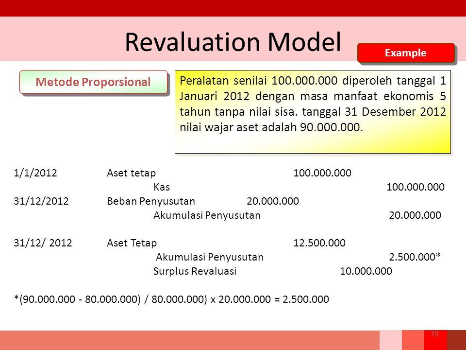 Revaluation Model Metode Proporsional Peralatan senilai 100.000.000 diperoleh tanggal 1 Januari 2012 dengan masa manfaat ekonomis 5 tahun tanpa nilai