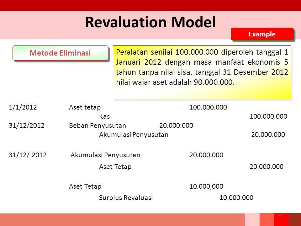 Revaluation Model Metode Eliminasi Peralatan senilai 100.000.000 diperoleh tanggal 1 Januari 2012 dengan masa manfaat ekonomis 5 tahun tanpa nilai sisa.