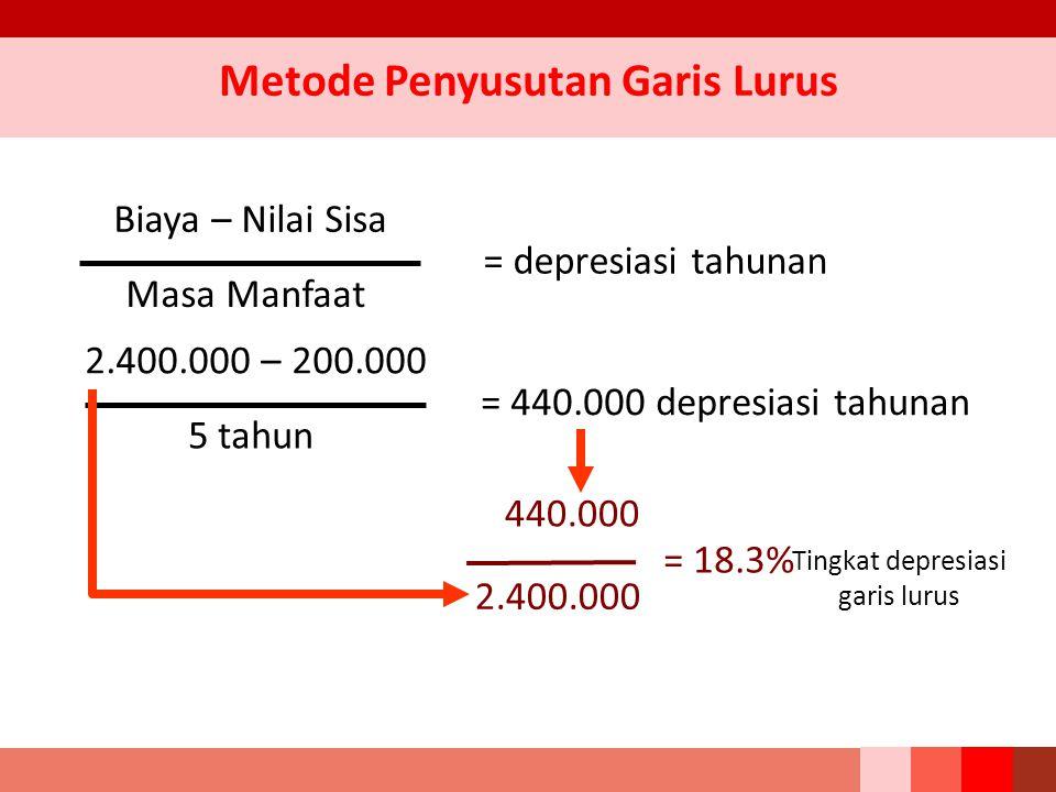 Metode Penyusutan Garis Lurus Biaya – Nilai Sisa Masa Manfaat = depresiasi tahunan 2.400.000 – 200.000 5 tahun = 440.000 depresiasi tahunan 440.000 2.400.000 = 18.3% Tingkat depresiasi garis lurus