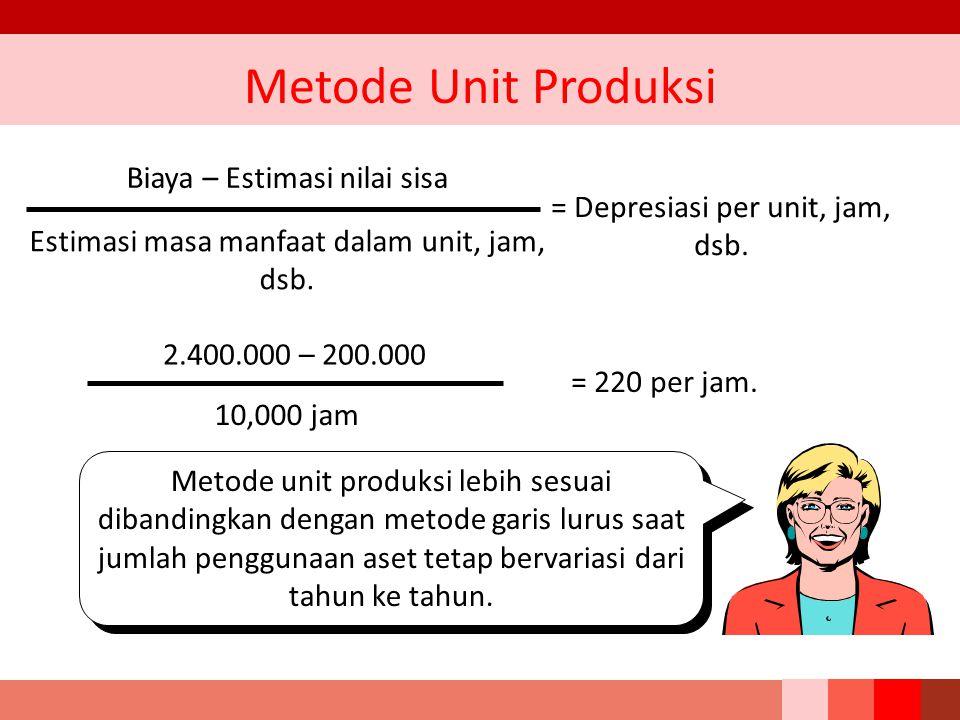 Metode Unit Produksi Biaya – Estimasi nilai sisa Estimasi masa manfaat dalam unit, jam, dsb. = Depresiasi per unit, jam, dsb. 2.400.000 – 200.000 10,0