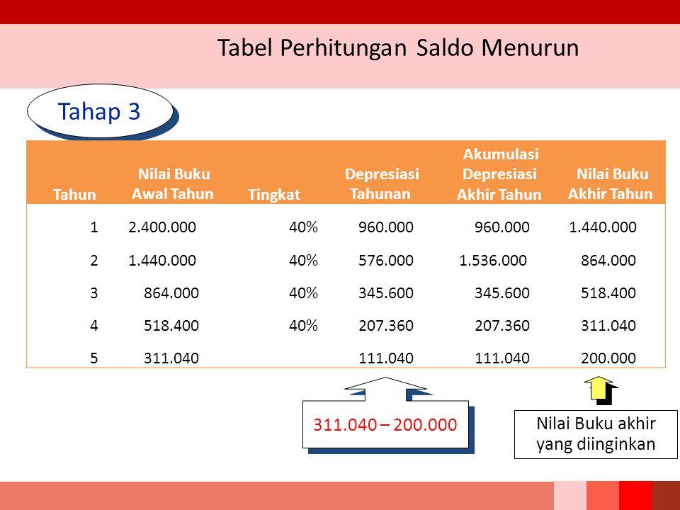Tabel Perhitungan Saldo Menurun Tahap 3 311.040 – 200.000 Nilai Buku akhir yang diinginkan Tahun Nilai Buku Awal Tahun Tingkat Depresiasi Tahunan Akum