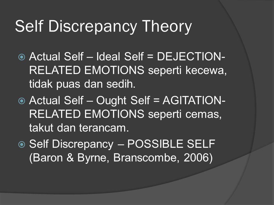 Self Discrepancy Theory  Actual Self – Ideal Self = DEJECTION- RELATED EMOTIONS seperti kecewa, tidak puas dan sedih.  Actual Self – Ought Self = AG