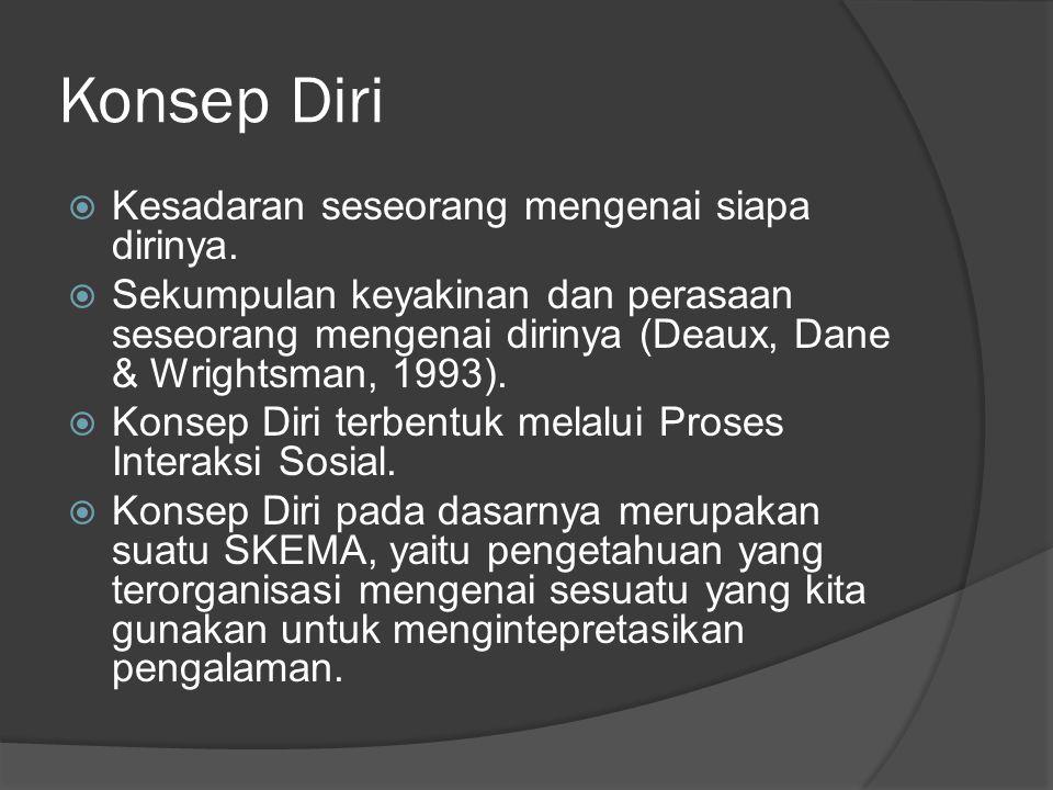 Konsep Diri  Kesadaran seseorang mengenai siapa dirinya.  Sekumpulan keyakinan dan perasaan seseorang mengenai dirinya (Deaux, Dane & Wrightsman, 19