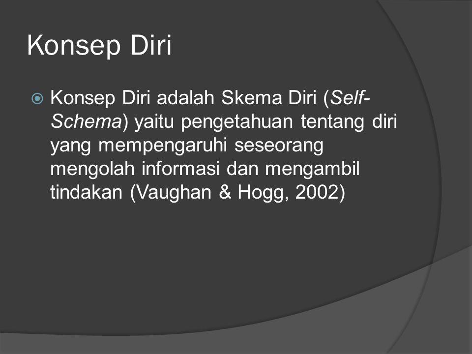 Konsep Diri  Konsep Diri adalah Skema Diri (Self- Schema) yaitu pengetahuan tentang diri yang mempengaruhi seseorang mengolah informasi dan mengambil tindakan (Vaughan & Hogg, 2002)