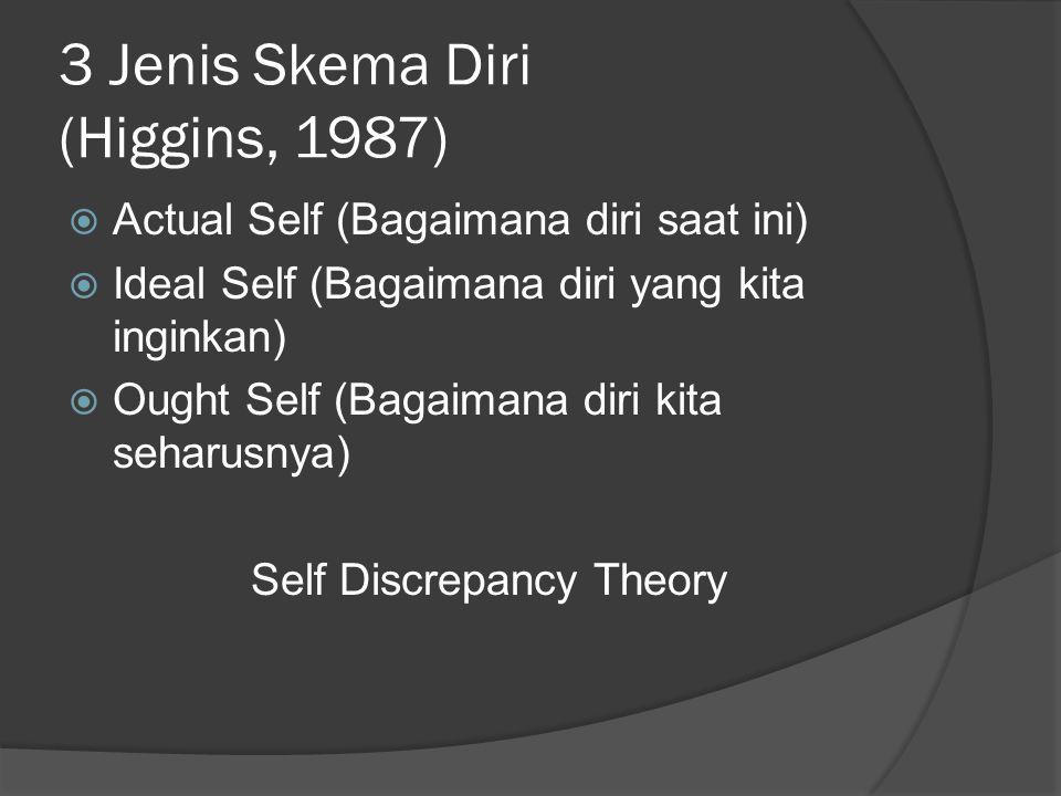 3 Jenis Skema Diri (Higgins, 1987)  Actual Self (Bagaimana diri saat ini)  Ideal Self (Bagaimana diri yang kita inginkan)  Ought Self (Bagaimana diri kita seharusnya) Self Discrepancy Theory