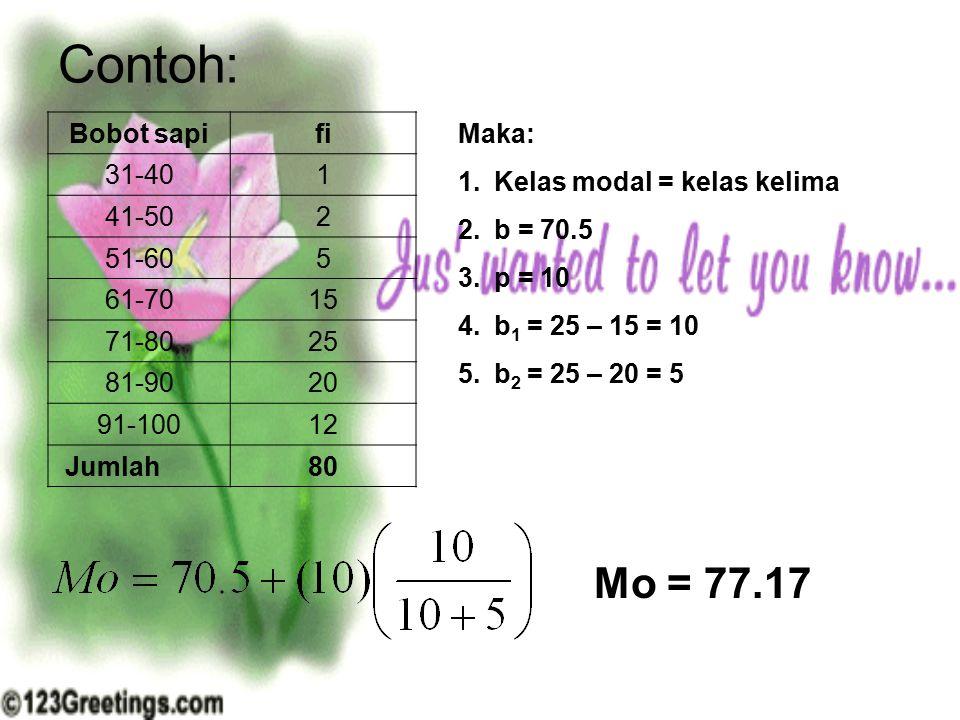 Contoh: Bobot sapifi 31-401 41-502 51-605 61-7015 71-8025 81-9020 91-10012 Jumlah80 Maka: 1.Kelas modal = kelas kelima 2.b = 70.5 3.p = 10 4.b 1 = 25
