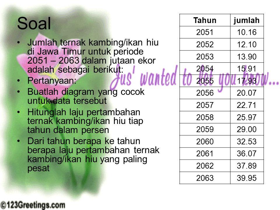 Soal Jumlah ternak kambing/ikan hiu di Jawa Timur untuk periode 2051 – 2063 dalam jutaan ekor adalah sebagai berikut: Pertanyaan: Buatlah diagram yang