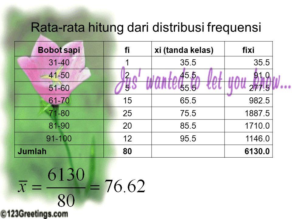Rata-rata hitung dari distribusi frequensi Bobot sapifixi (tanda kelas)fixi 31-40135.5 41-50245.591.0 51-60555.5277.5 61-701565.5982.5 71-802575.51887