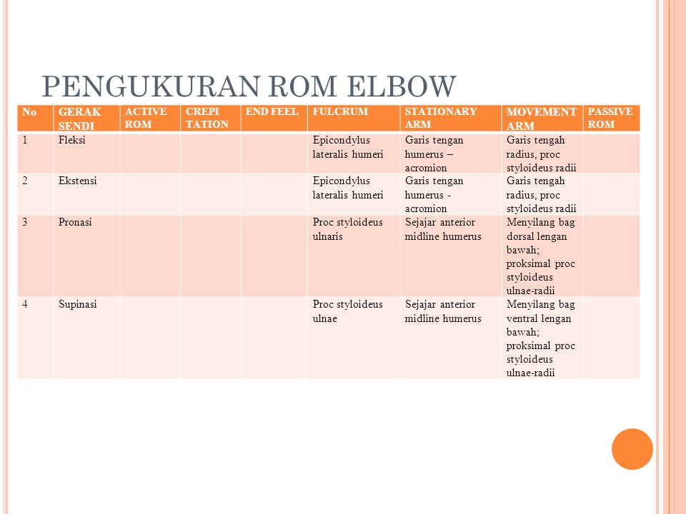 PENGUKURAN ROM ELBOW NoGERAK SENDI ACTIVE ROM CREPI TATION END FEELFULCRUMSTATIONARY ARM MOVEMENT ARM PASSIVE ROM 1FleksiEpicondylus lateralis humeri