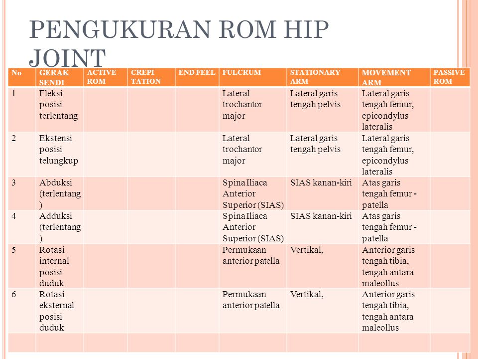 PENGUKURAN ROM HIP JOINT NoGERAK SENDI ACTIVE ROM CREPI TATION END FEELFULCRUMSTATIONARY ARM MOVEMENT ARM PASSIVE ROM 1Fleksi posisi terlentang Latera
