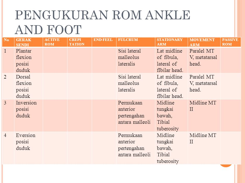 PENGUKURAN ROM ANKLE AND FOOT NoGERAK SENDI ACTIVE ROM CREPI TATION END FEELFULCRUMSTATIONARY ARM MOVEMENT ARM PASSIVE ROM 1Plantar flexion posisi dud