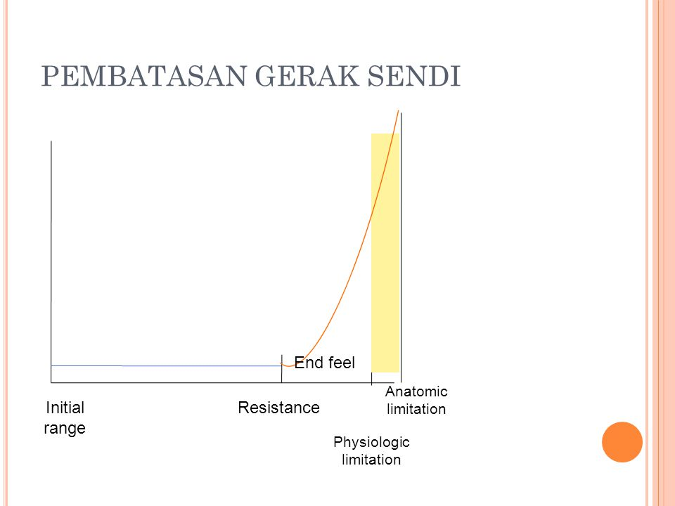 PEMBATASAN GERAK SENDI Initial range Resistance End feel Physiologic limitation Anatomic limitation