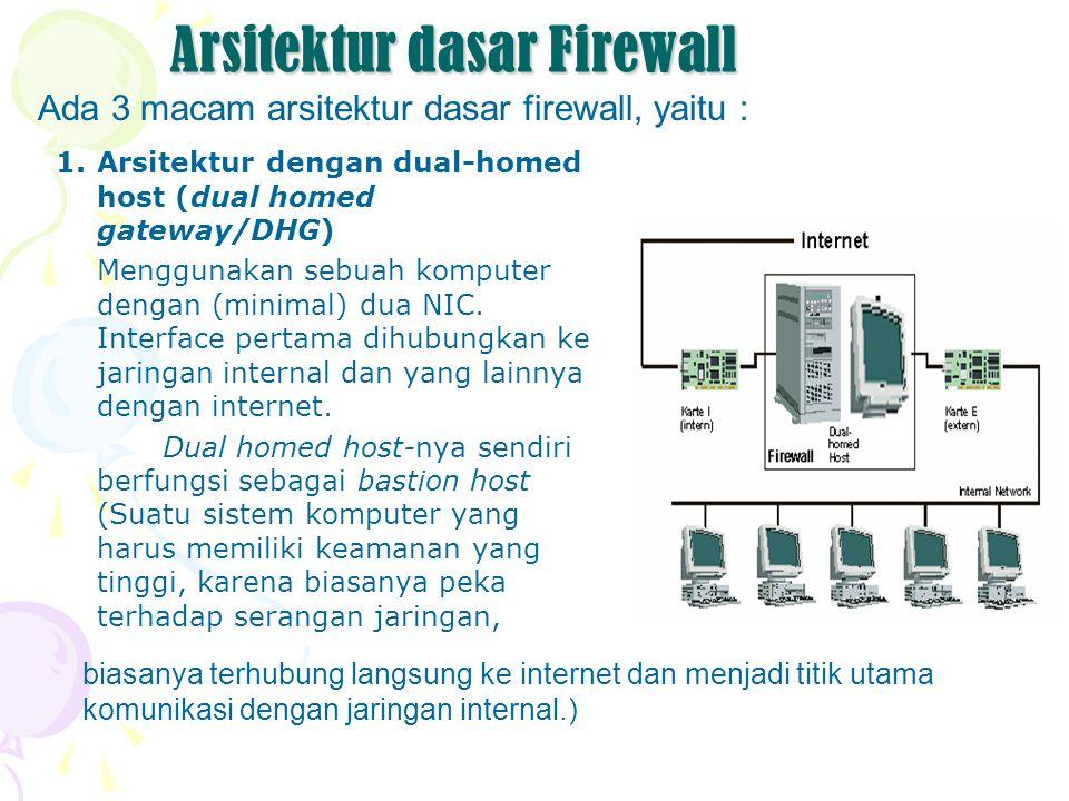 Arsitektur dasar Firewall 1.Arsitektur dengan dual-homed host (dual homed gateway/DHG) Menggunakan sebuah komputer dengan (minimal) dua NIC. Interface