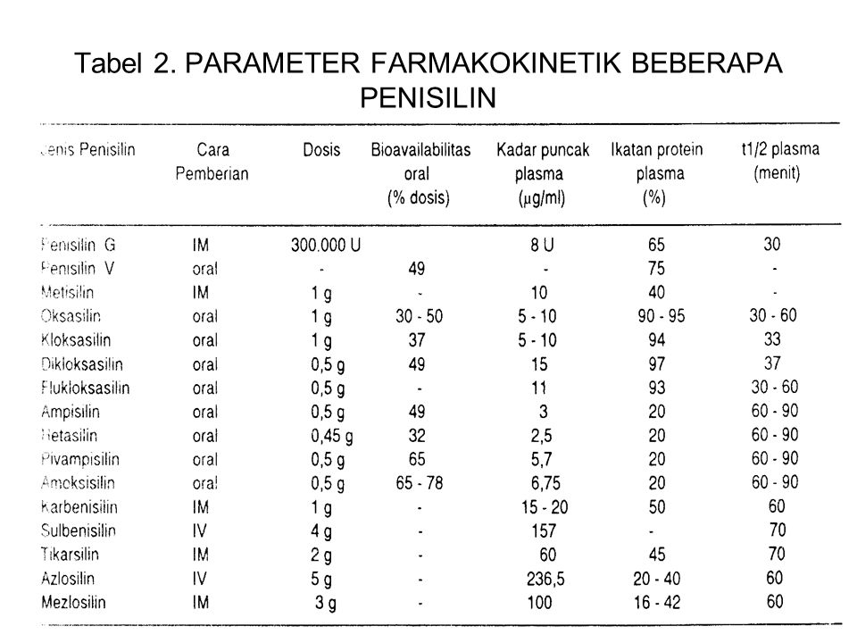 20 Tabel 2. PARAMETER FARMAKOKINETIK BEBERAPA PENISILIN