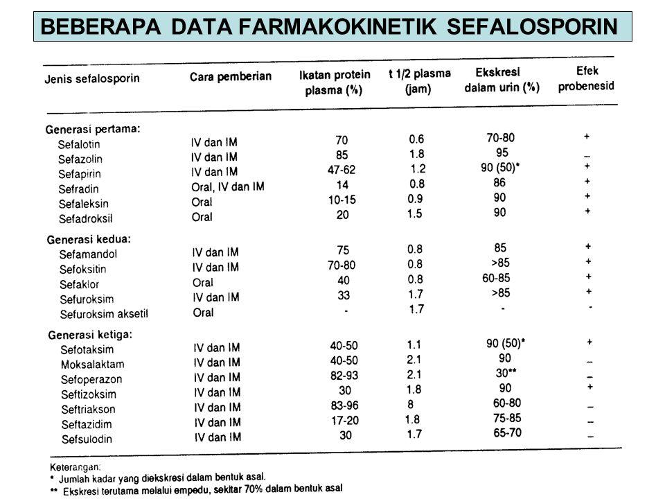 44 BEBERAPA DATA FARMAKOKINETIK SEFALOSPORIN