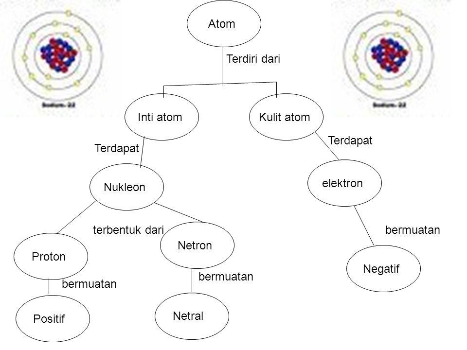 Inti atom Proton Nukleon Kulit atom Atom Netron elektron Netral Negatif Positif Terdiri dari Terdapat bermuatan Terdapat bermuatan terbentuk dari