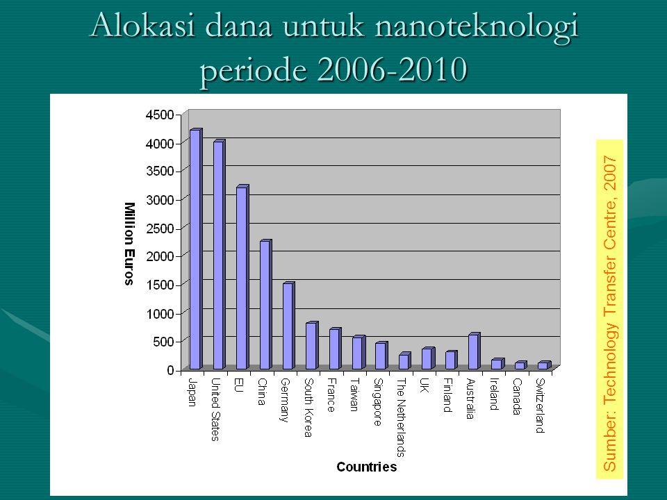 Alokasi dana untuk nanoteknologi periode 2006-2010 Sumber: Technology Transfer Centre, 2007
