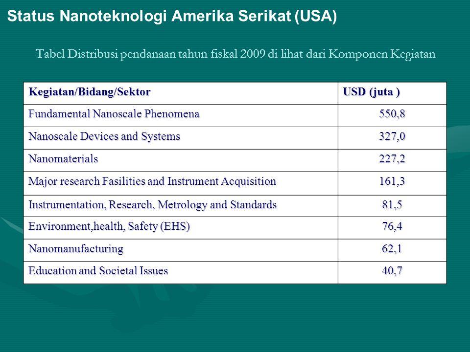Tabel Distribusi pendanaan tahun fiskal 2009 di lihat dari Komponen Kegiatan Status Nanoteknologi Amerika Serikat (USA) Kegiatan/Bidang/Sektor USD (ju