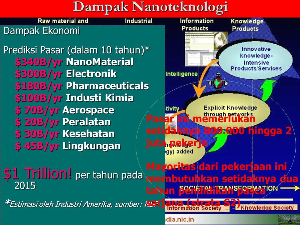 Dampak Nanoteknologi Dampak Ekonomi Prediksi Pasar (dalam 10 tahun)* $340B/yr NanoMaterial $340B/yr NanoMaterial $300B/yr Electronik $300B/yr Electron