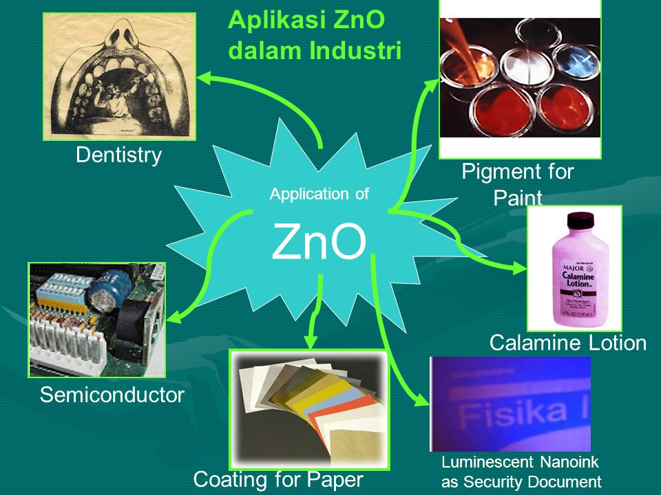 Application of ZnO Semiconductor Dentistry Pigment for Paint Calamine Lotion Coating for Paper Aplikasi ZnO dalam Industri Luminescent Nanoink as Secu