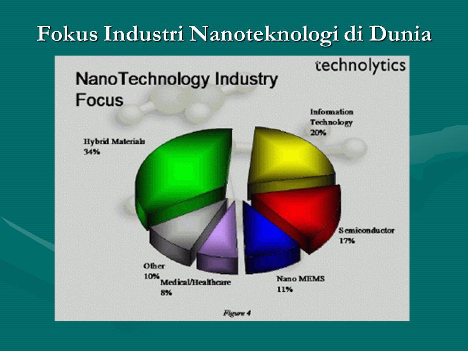 Fokus Industri Nanoteknologi di Dunia