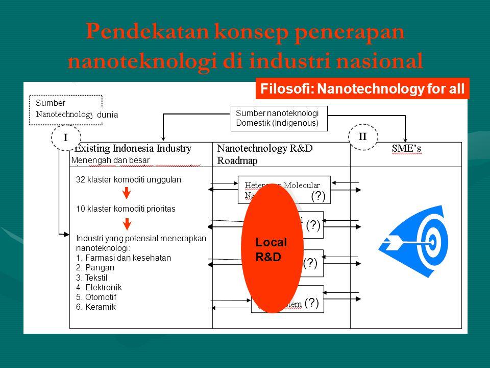 Pendekatan konsep penerapan nanoteknologi di industri nasional Filosofi: Nanotechnology for all Sumber dunia Sumber nanoteknologi Domestik (Indigenous