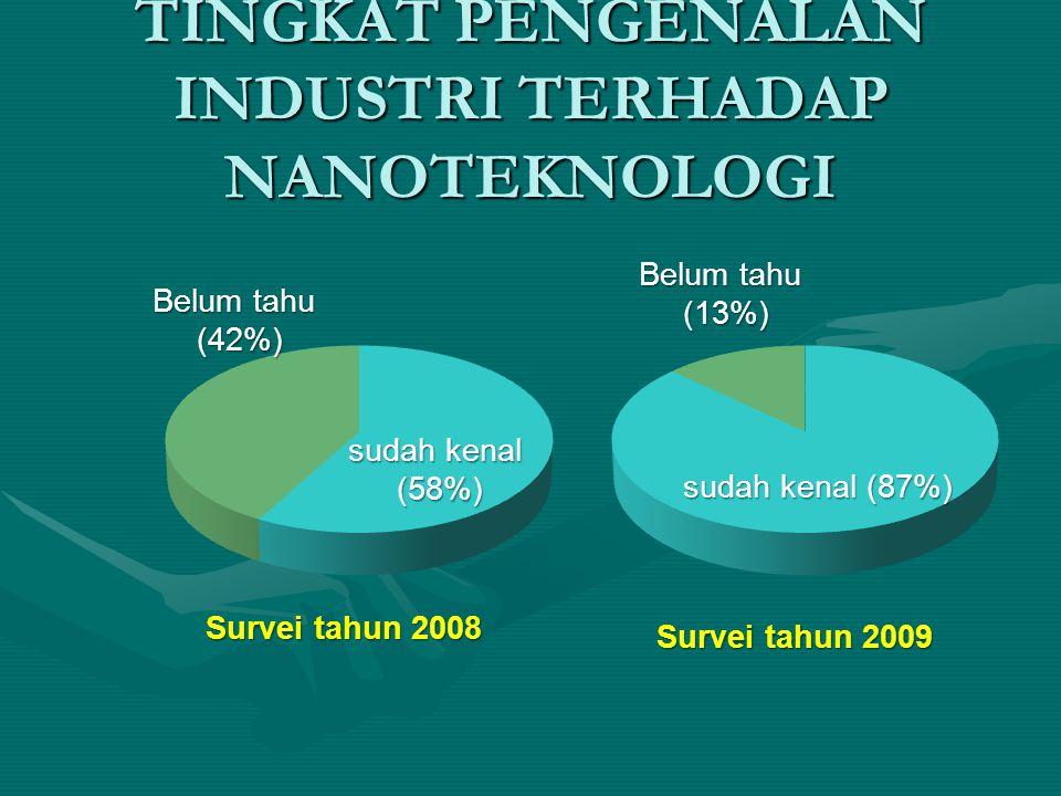 TINGKAT PENGENALAN INDUSTRI TERHADAP NANOTEKNOLOGI sudah kenal (58%) Belum tahu (42%) sudah kenal (87%) Belum tahu (13%) Survei tahun 2008 Survei tahu