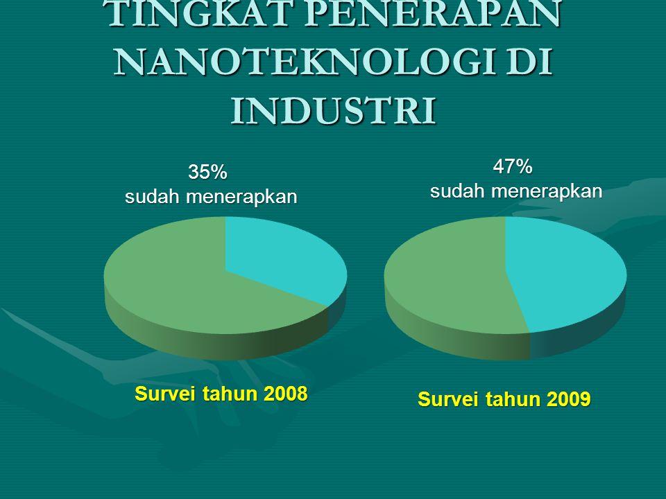 TINGKAT PENERAPAN NANOTEKNOLOGI DI INDUSTRI 35% sudah menerapkan Survei tahun 2008 47% sudah menerapkan Survei tahun 2009