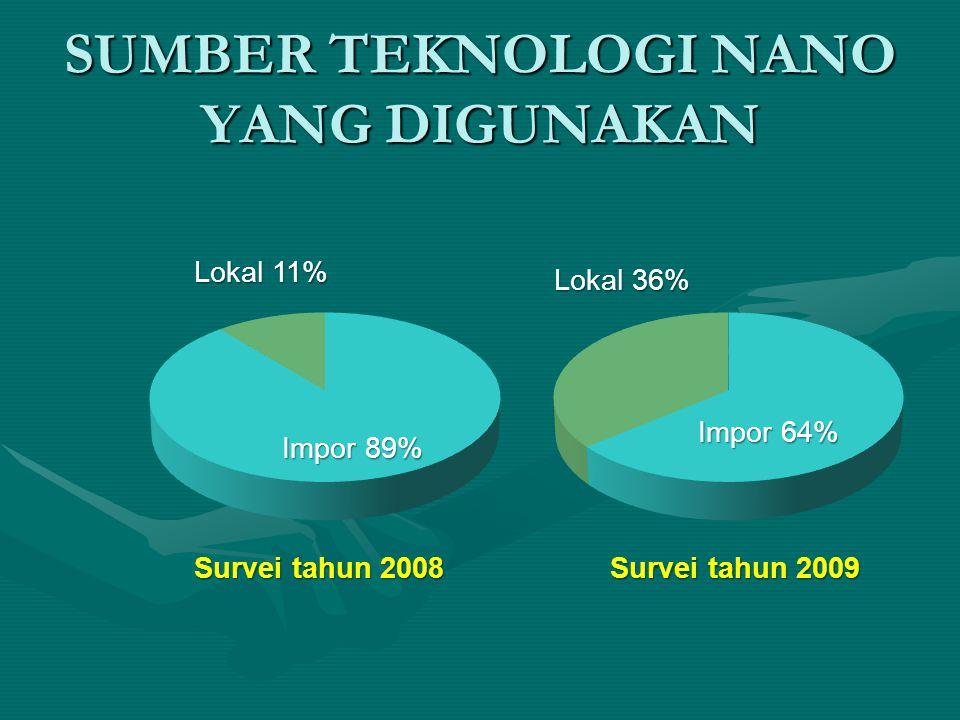 SUMBER TEKNOLOGI NANO YANG DIGUNAKAN Impor 89% Lokal 11% Survei tahun 2008 Lokal 36% Impor 64% Survei tahun 2009