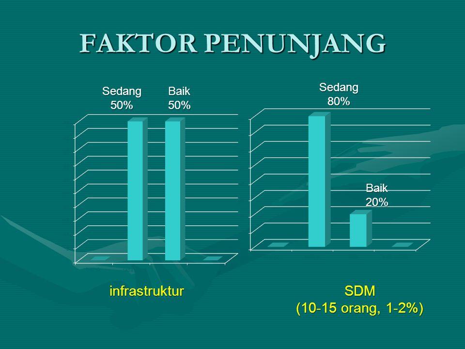 FAKTOR PENUNJANG infrastruktur Sedang50%Baik50% SDM (10-15 orang, 1-2%) Sedang80% Baik20%