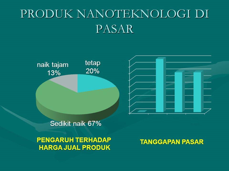 PRODUK NANOTEKNOLOGI DI PASAR Sedikit naik 67% naik tajam 13% tetap20% PENGARUH TERHADAP HARGA JUAL PRODUK TANGGAPAN PASAR
