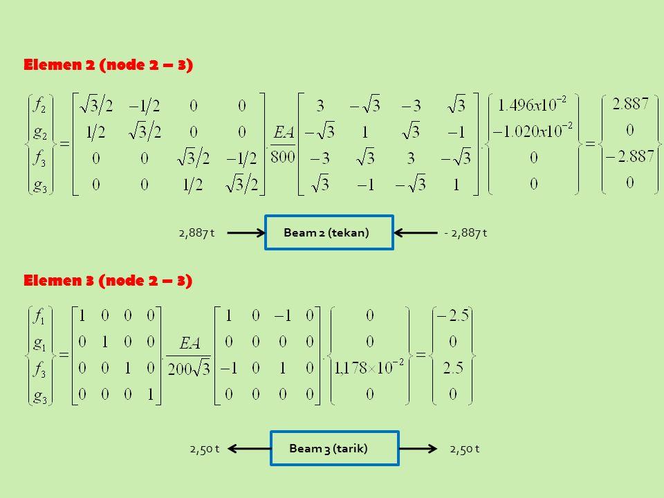 Elemen 2 (node 2 – 3) Elemen 3 (node 2 – 3) - 2,887 t2,887 tBeam 2 (tekan)2,50 t Beam 3 (tarik)