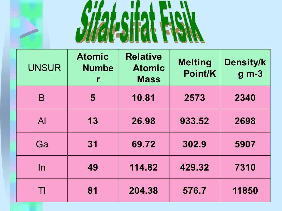 UNSUR Atomic Numbe r Relative Atomic Mass Melting Point/K Density/k g m-3 B510.8125732340 Al1326.98933.522698 Ga3169.72302.95907 In49114.82429.327310