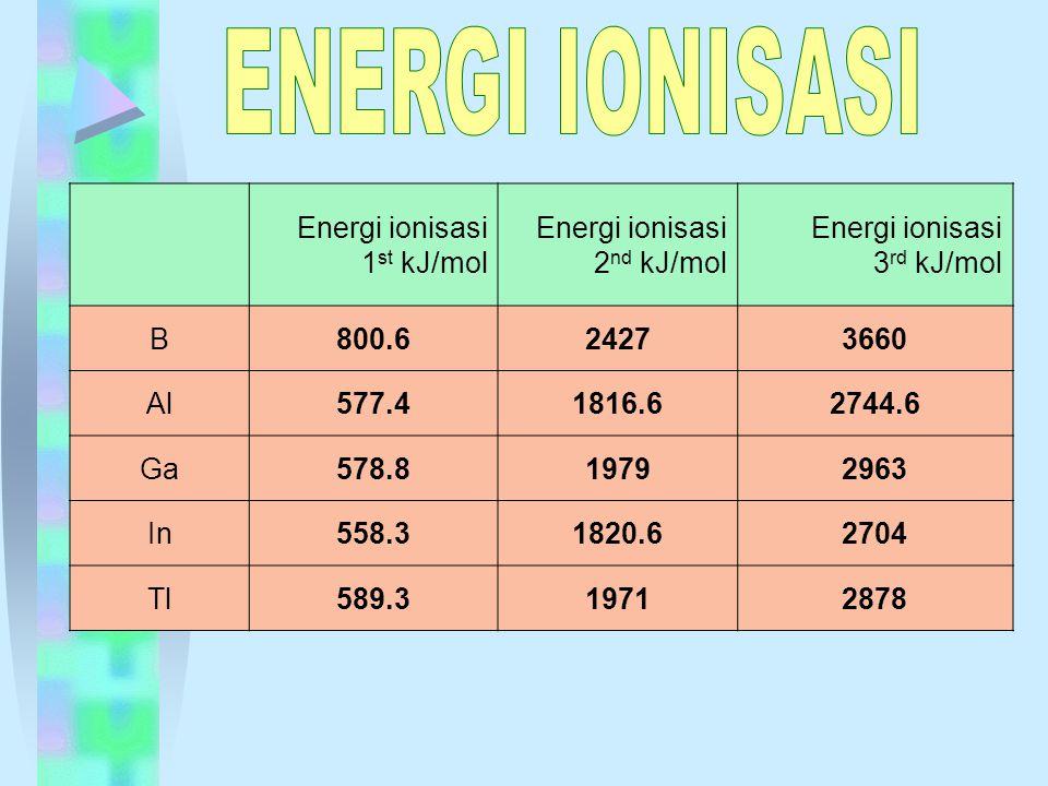 Energi ionisasi 1 st kJ/mol Energi ionisasi 2 nd kJ/mol Energi ionisasi 3 rd kJ/mol B800.624273660 Al577.41816.62744.6 Ga578.819792963 In558.31820.62704 Tl589.319712878