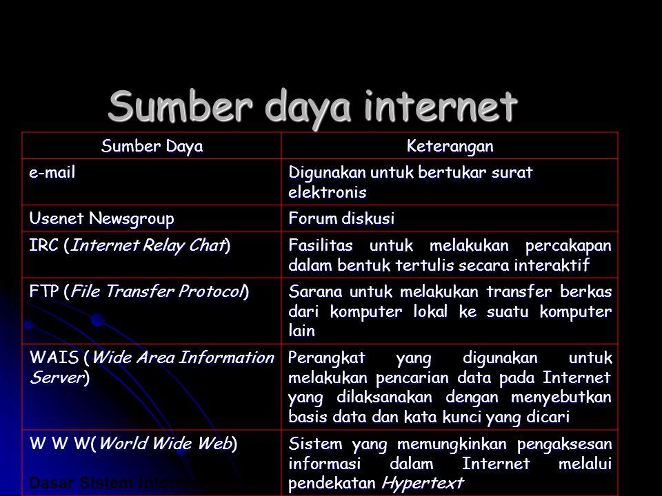 Sumber daya internet Sumber Daya Keterangan e-mail Digunakan untuk bertukar surat elektronis Usenet Newsgroup Forum diskusi IRC (Internet Relay Chat)